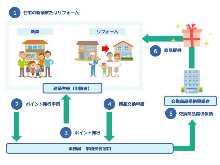 制度 住宅 交換 次 世代 商品 ポイント